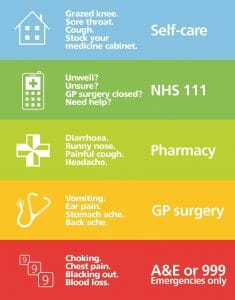 When to Call 999, 111, GP or go to the Pharmacist.